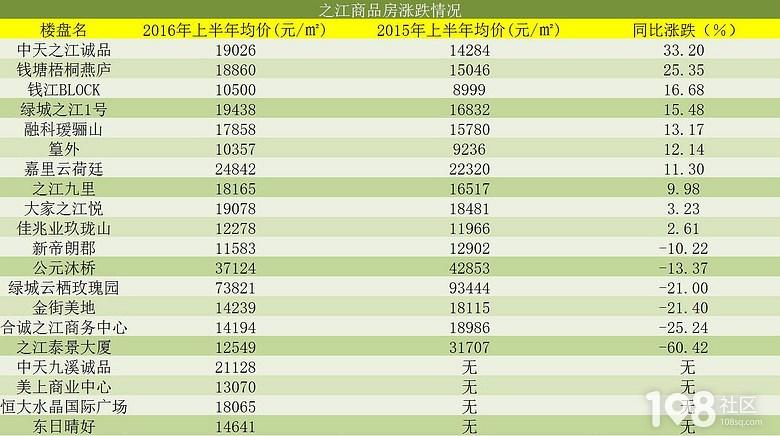 最新!杭州最全楼盘涨跌榜出炉!看看你家是涨了还是跌