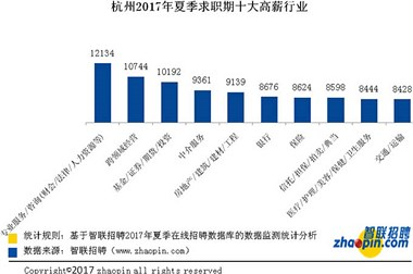 杭州平均月薪7933!全国第4你拖后腿没?
