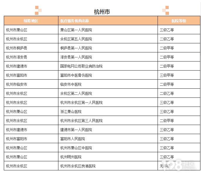 超方便!杭州这些医院实现跨省异地就医住院费用直接结算。