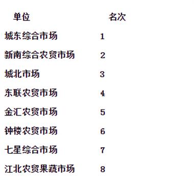 新昌城区农贸市场哪家好?官方排行强势出炉,城东夺冠