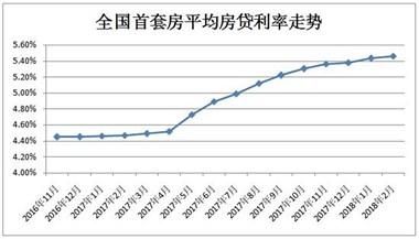 首套房贷利率连升14月 贷100万30年利息同比多22万