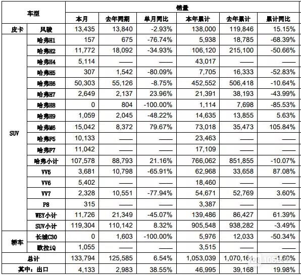 12月销量反超吉利,长城汽车销量达105万辆
