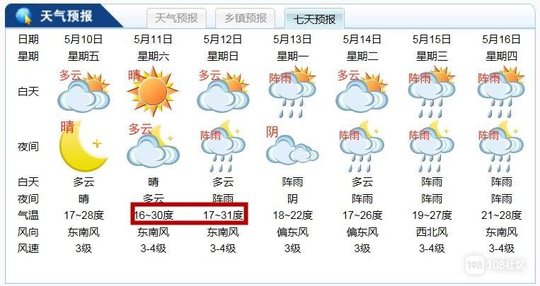 最高温31℃!德清要在周末热怕,更刺激的事还在后面
