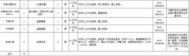 绍兴市公安机关招聘70名辅警,岗位及薪资标准公布…