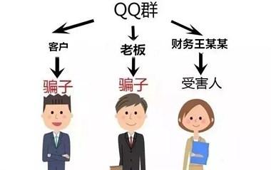 """""""老板娘""""在QQ上发话要钱,雷甸这公司财务真相信了…"""