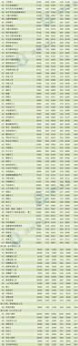 湖州347个职业工资指导价位表公布!德清有人年薪超百万?
