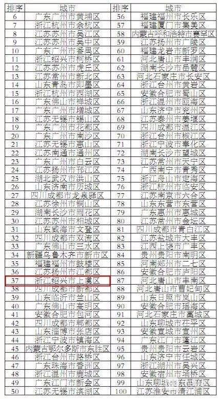 2019全国百强县百强区榜单发布!上虞的排名是…