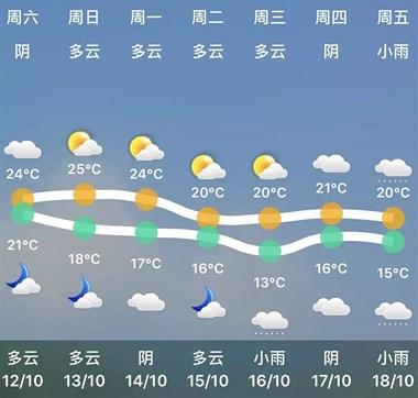 冷空气来袭德清大降温!你加衣服了吗?气温将一天比一天低