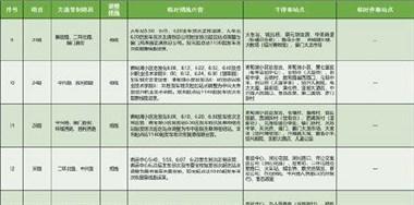 2019绍兴国际马拉松赛临时缩线调整