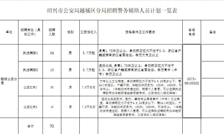 年薪6万,大专可报!绍兴九里强制隔离戒毒所招聘9人