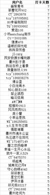 衢州108分享王名单公布啦!最终抽到大牌取暖器的竟是他