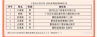 2月9日鄱阳新增4例!累计确诊48例!现住址信息公布