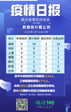 2月17日通报,绍兴无新增病例,累计确诊42例