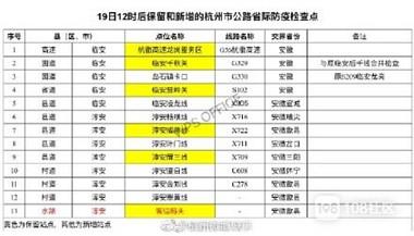 重磅!除省际和温州外,浙江19日撤除所有公路防疫检查点