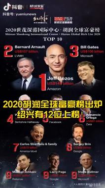 2020胡润全球富豪榜出炉,嵊州这位土豪上榜!