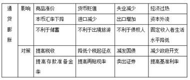 温州公培教育-2020年公务员考试常识积累:通货膨胀