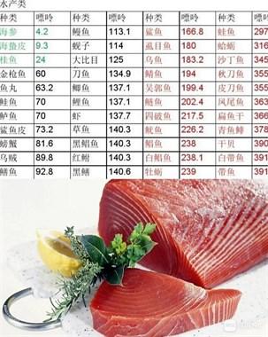 尿酸高的朋友们,能喝鱼汤吗?如何选择适合的鱼类呢?医生告诉您