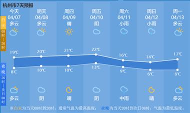 明天起浙江多地最高温回归20℃今晚能看到全年最大超级月亮