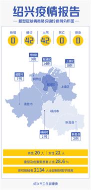 【4月30日】绍兴市无新增病例!无新增无症状感染者