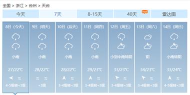 接下来的日子难熬了!天台人做好心理准备 未来一周都是雨