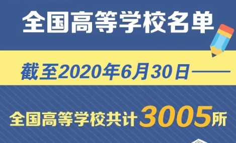 """最新!2020全国高校名单出炉!名单外都是""""野鸡大学"""""""