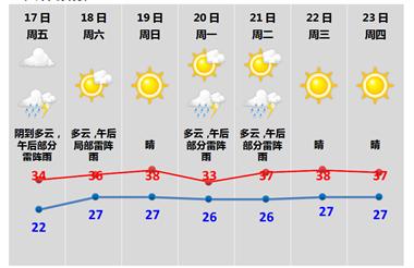 终于等到这一天!绍兴接下来的天气将有大变化
