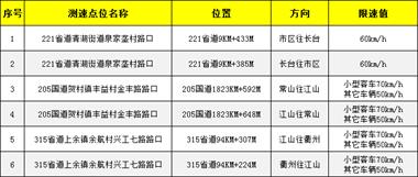 11月1日起,衢州将新增6处测速抓拍!位置分别在…