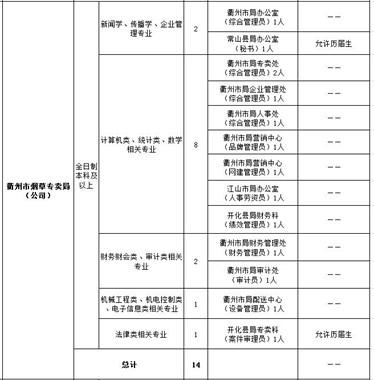 衢州市烟草专卖局招工了!户籍不限,每人只选一个岗位报名