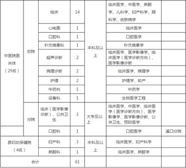 衢州某地卫健系统急招61人!这些人还享72平购房补助