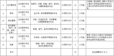 衢州知名国企招人啦!年薪最低8万起,报名通道都有写