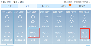 寒冷+大风!衢州人出门前速看,接下去太刺激了