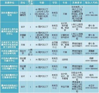 12名!衢州这些事业单位选调工作人员了,多岗位专业不限