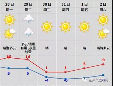 寒潮警报!就在明天!绍兴一夜暴降13℃!还有…