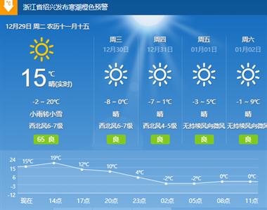 寒潮预警升级!就在下午大降温,嵊州人出门做好准备