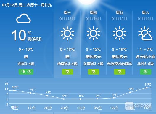 太刺激了!嵊州气温即将冲上20℃,社友感叹夏天来了