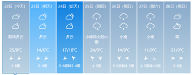 绍兴气温直冲25℃!但马上就暴降,更糟心的还在后面