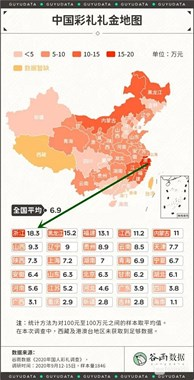 2020全国彩礼地图,浙江18.3万排第一!新昌啥水平?