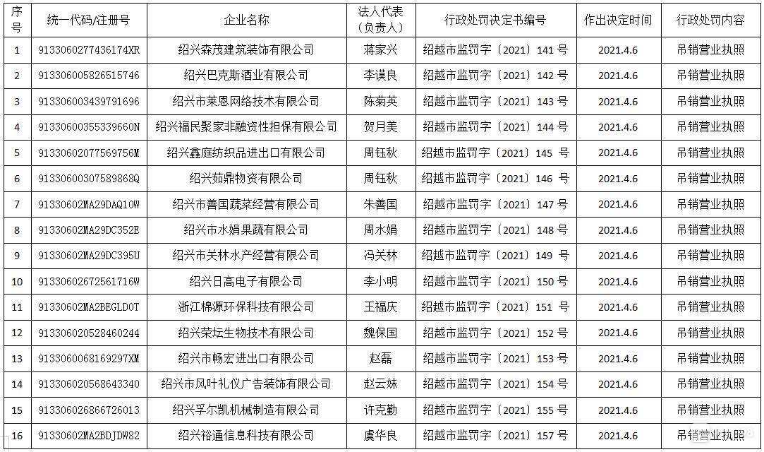 绍兴这16家企业,被吊销营业执照!