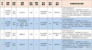 事业编!台州市级医疗卫生单位招172人!天台人赶紧来报考