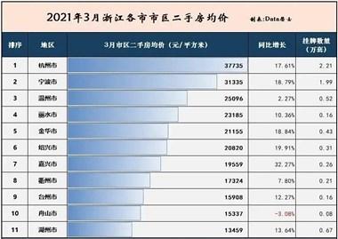 3月浙江二手房均价对比,只有舟山在下降!均价今年破2万?