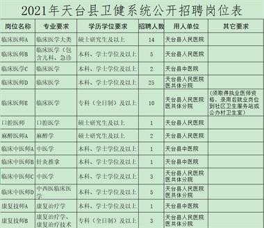 113名! 2021年天台县公开招聘考录卫技人员公告来了