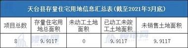 最新天台县存量住宅用地信息和分布图公开!