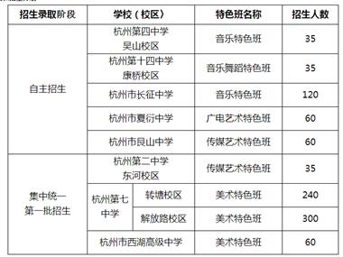 2021年杭州市区普通高中特色班报名时间