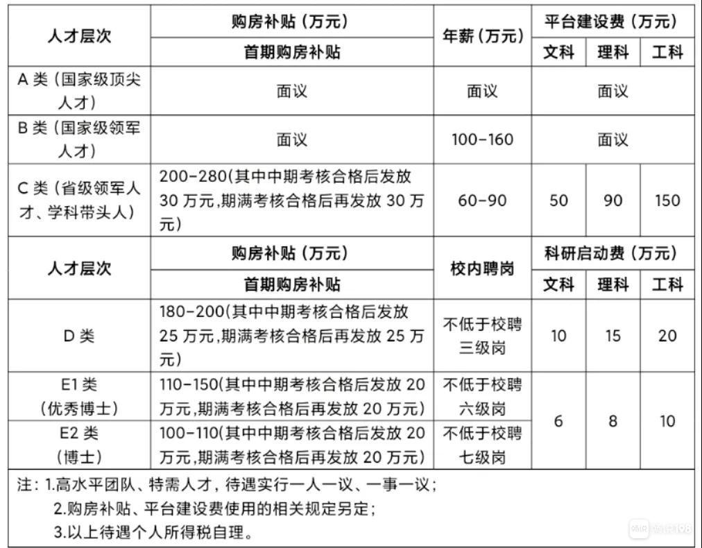 这三种人才年薪60万起步!绍兴文理学院最新公告
