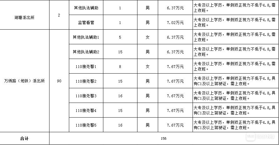 156个名额!绍兴柯桥公安招人!各岗位年薪都列出来了