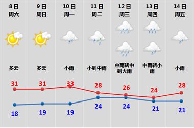 官宣!绍兴今日入夏!可怕的是下周开始天气将…