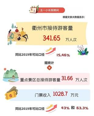 衢州五一成绩单出炉!341.65万人次,这几个景区热门!