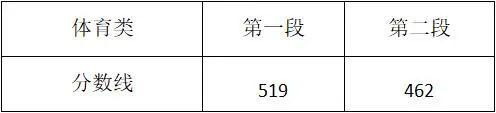 重磅!2021年浙江高考分数线发布!成绩今晚可查