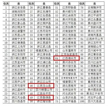 实至名归!景德镇一地入选全国旅游百强县 排名第48位