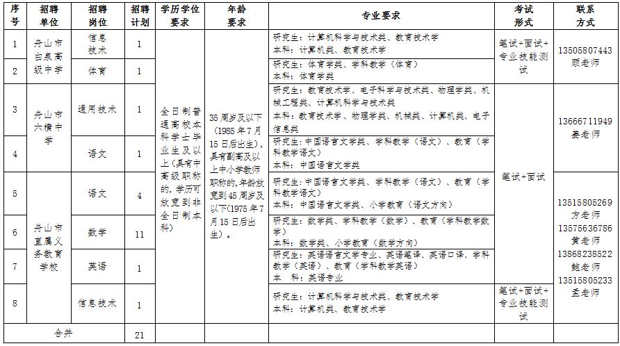 舟山教育局公开招聘中小学教师!共21人!具体要求如下>>